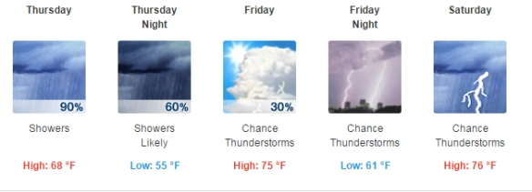 ECC Weather Forecast for Omaha Garage Sales